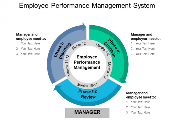 Employee Performance Management System Ppt PowerPoint Presentation Slides Images
