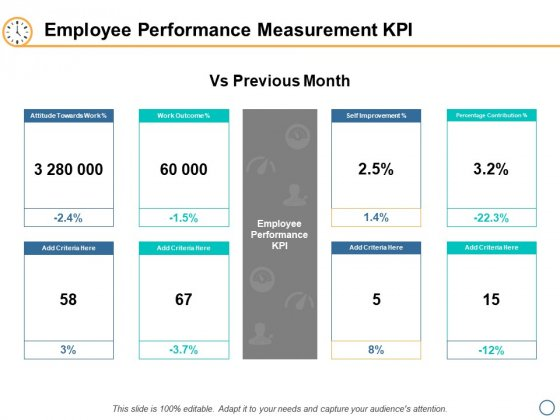 Employee Performance Measurement KPI Ppt PowerPoint Presentation Inspiration Influencers