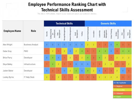 Employee Performance Ranking Chart With Technical Skills Assessment Ppt PowerPoint Presentation Infographic Template Visuals PDF
