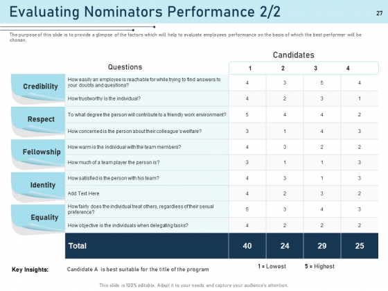 Employee_Recognition_Award_Ppt_PowerPoint_Presentation_Complete_Deck_With_Slides_Slide_27