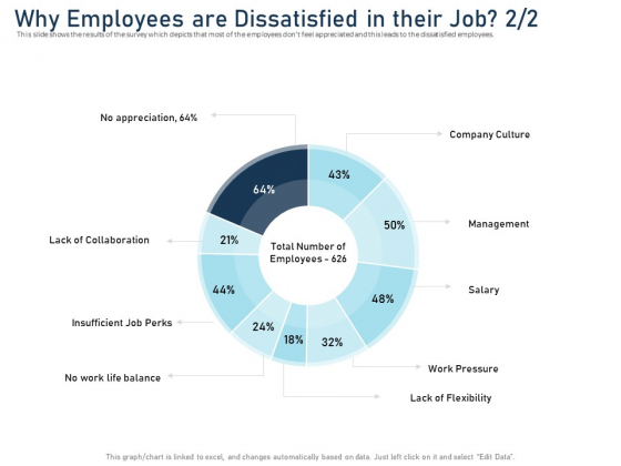 Employee Recognition Award Why Employees Are Dissatisfied In Their Job Management Inspiration PDF