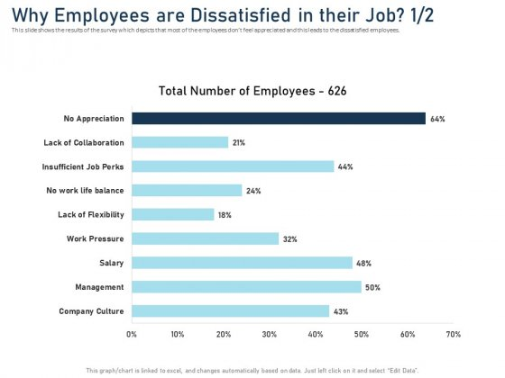 Employee Recognition Award Why Employees Are Dissatisfied In Their Job Professional PDF