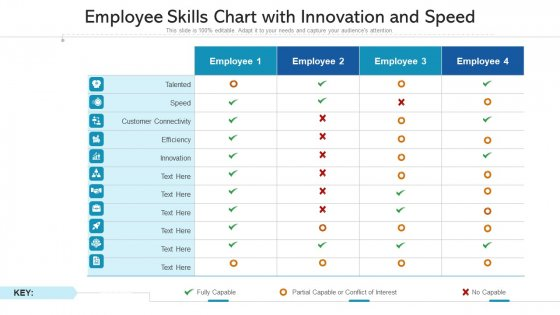 Employee Skills Chart With Innovation And Speed Ppt Outline Microsoft PDF