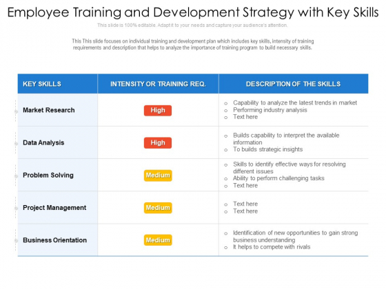 Employee Training And Development Strategy With Key Skills Ppt PowerPoint Presentation Gallery Demonstration PDF