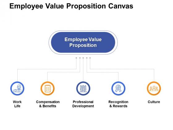 Employee Value Proposition Canvas Ppt PowerPoint Presentation File Design Ideas