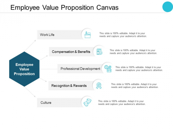 Employee Value Proposition Canvas Ppt PowerPoint Presentation File Layouts