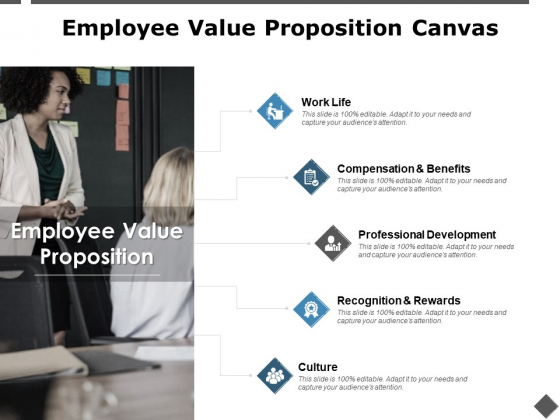 Employee Value Proposition Canvas Professional Development Ppt PowerPoint Presentation Infographic Template Outfit