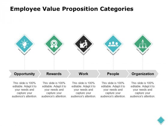 Employee Value Proposition Categories Ppt PowerPoint Presentation Professional Graphics