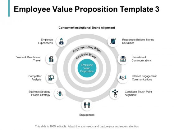 Employee Value Proposition Communications Ppt PowerPoint Presentation Professional Clipart Images