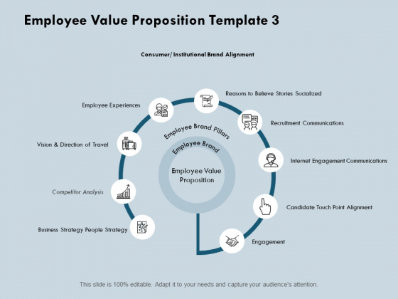 Employee Value Proposition Competitor Analysis Ppt PowerPoint Presentation Summary Deck