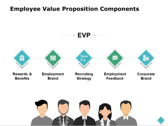 Employee Value Proposition Components Ppt PowerPoint Presentation Outline Templates