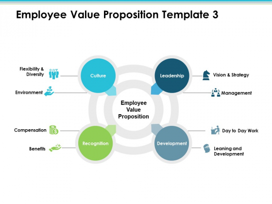 Employee Value Proposition Culture Recognition Development Leadership Ppt PowerPoint Presentation Infographic Template Inspiration