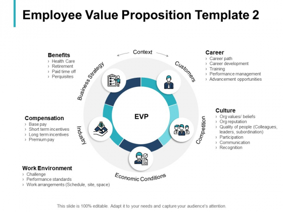 Employee Value Proposition Economic Conditions Ppt PowerPoint Presentation Styles Topics