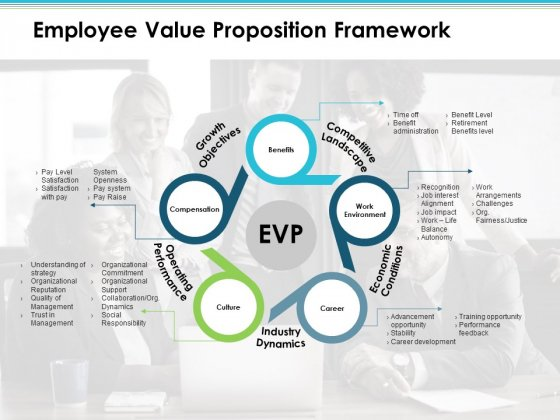 Employee Value Proposition Framework Employee Value Proposition Ppt PowerPoint Presentation Icon Guide