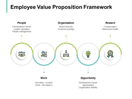 Employee Value Proposition Framework Organization Ppt PowerPoint Presentation Slide Download