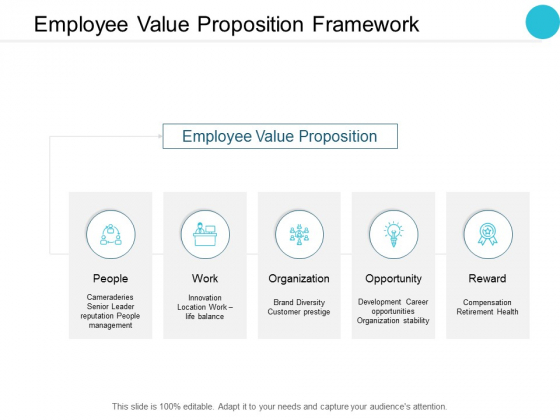 Employee Value Proposition Framework Ppt PowerPoint Presentation Show Topics