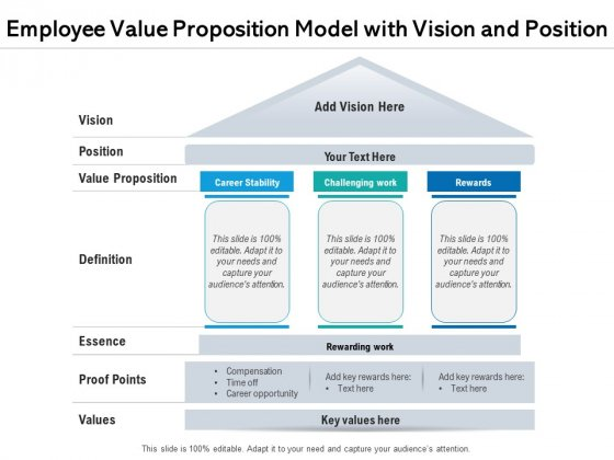 Employee Value Proposition Model With Vision And Positition Ppt PowerPoint Presentation File Design Templates PDF