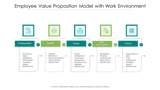 Employee Value Proposition Model With Work Environment Ppt PowerPoint Presentation File Graphic Tips PDF