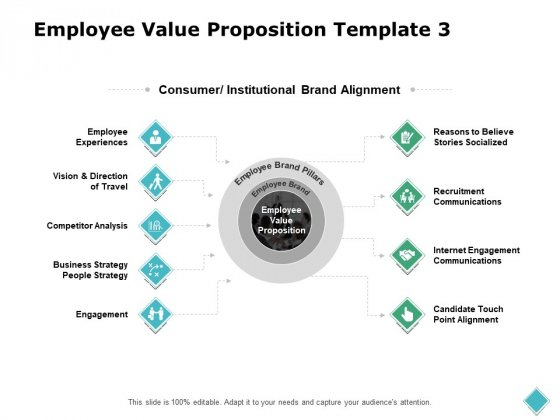 Employee Value Proposition Strategy Ppt PowerPoint Presentation Pictures Aids