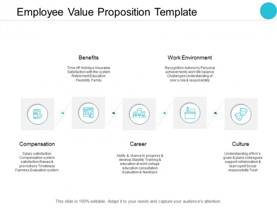 Employee Value Proposition Template Compensation Ppt PowerPoint Presentation File Graphics