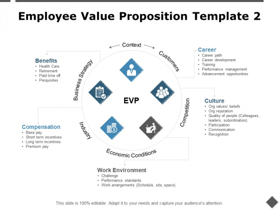 Employee Value Proposition Template Economic Conditions Ppt PowerPoint Presentation Layouts Influencers