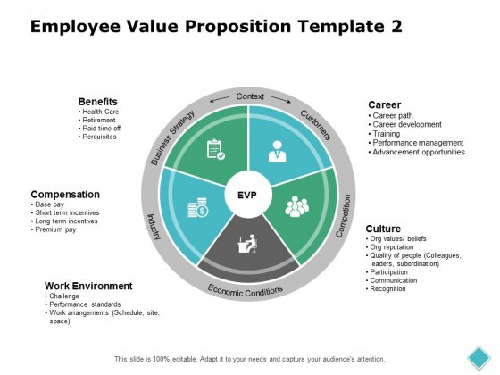 Employee Value Proposition Training Ppt PowerPoint Presentation Pictures Introduction