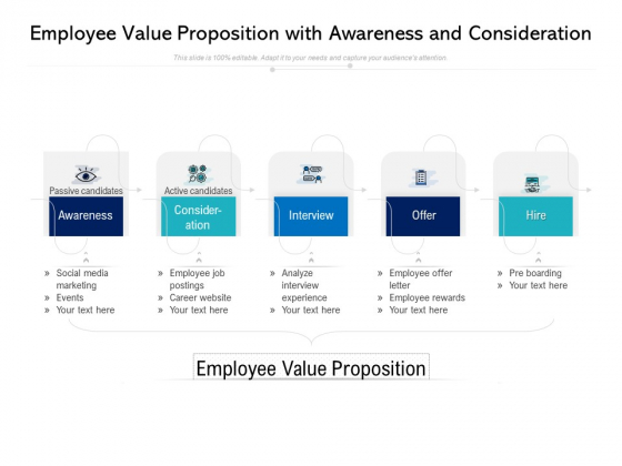Employee Value Proposition With Awareness And Consideration Ppt PowerPoint Presentation Outline Graphic Tips PDF