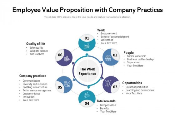 Employee Value Proposition With Company Practices Ppt PowerPoint Presentation Slide Download PDF