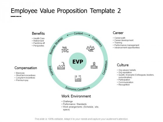 Employee Value Proposition Work Environment Ppt PowerPoint Presentation File Format Ideas