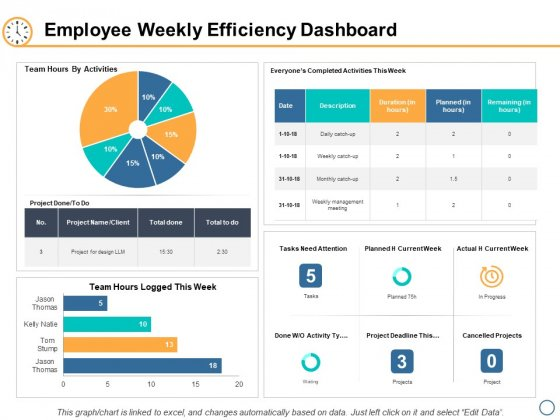 Employee Weekly Efficiency Dashboard Ppt PowerPoint Presentation Icon Backgrounds