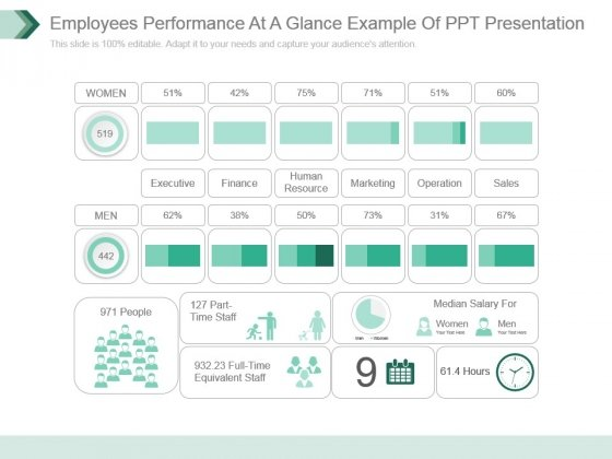 Employees Performance At A Glance Example Of Ppt Presentation