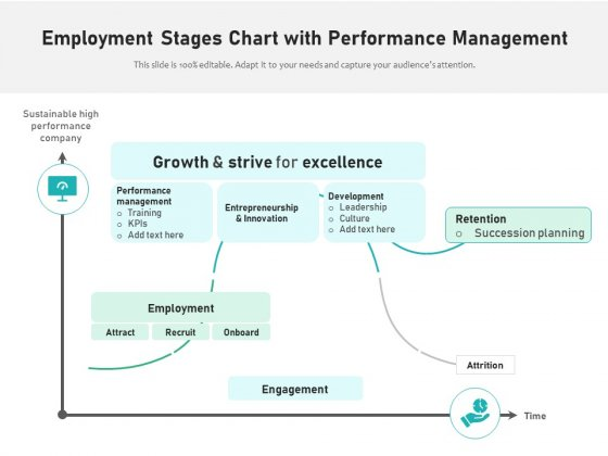 Employment Stages Chart With Performance Management Ppt PowerPoint Presentation File Deck PDF