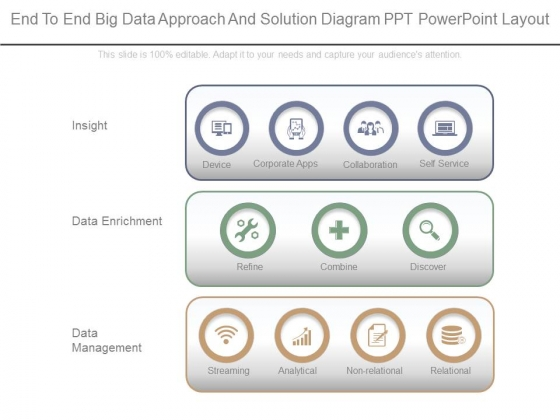 End To End Big Data Approach And Solution Diagram Ppt Powerpoint Layout