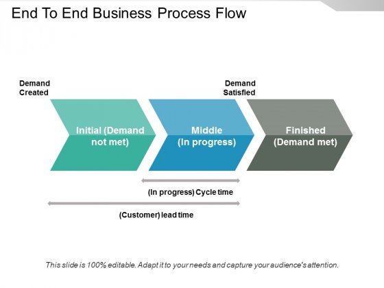 End To End Business Process Flow Ppt PowerPoint Presentation Visual Aids Infographic Template