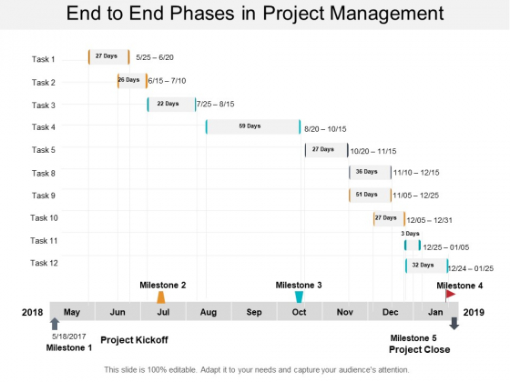 End To End Phases In Project Management Ppt PowerPoint Presentation Gallery Influencers