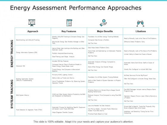 Energy Assessment Performance Approaches Ppt PowerPoint Presentation Infographic Template Background Images