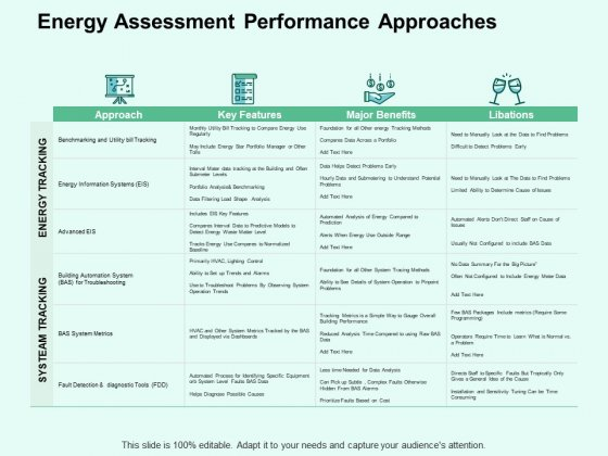 Energy Assessment Performance Approaches Ppt PowerPoint Presentation Professional Format