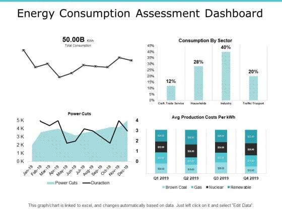 Energy Consumption Assessment Dashboard Ppt PowerPoint Presentation Ideas Outline