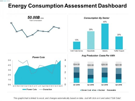 Energy Consumption Assessment Dashboard Ppt Powerpoint Presentation Slides Visual Aids