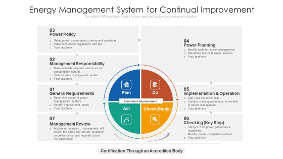 Energy Management System For Continual Improvement Ppt Summary Show PDF