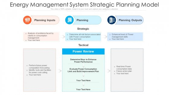 Energy Management System Strategic Planning Model Ppt Infographic Template Example Topics PDF