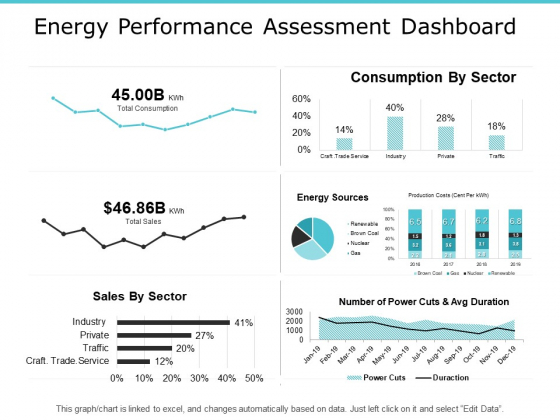 Energy Performance Assessment Dashboard Graph Ppt PowerPoint Presentation Slide