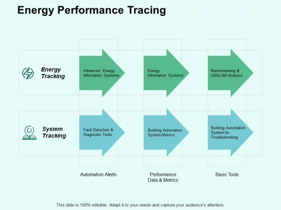Energy Performance Tracing Ppt PowerPoint Presentation Styles Structure