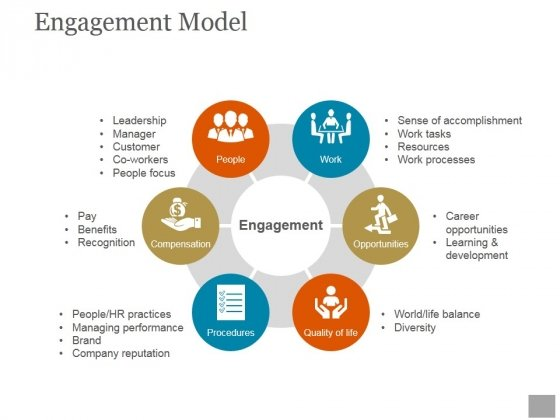 Engagement Model Ppt PowerPoint Presentation Pictures