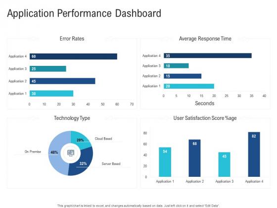 Enhance Enterprise Application Performance Application Performance Dashboard Microsoft PDF
