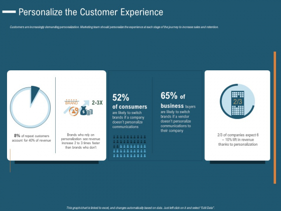 Enhance Profit Client Journey Analysis Personalize The Customer Experience Mockup PDF