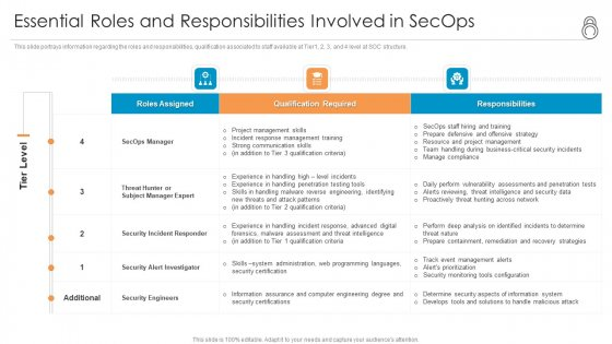 Enhanced Protection Corporate Event Administration Essential Roles And Responsibilities Involved In Secops Guidelines PDF