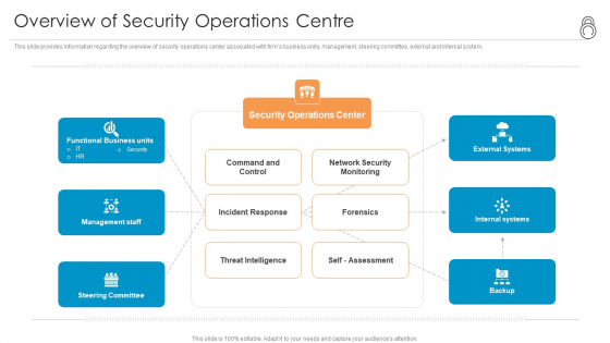 Enhanced Protection Corporate Event Administration Overview Of Security Operations Centre Ppt Show Graphics Tutorials PDF