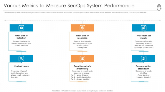 Enhanced Protection Corporate Event Administration Various Metrics To Measure Secops System Performance Ideas PDF