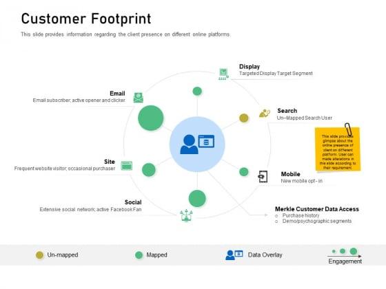 Enhancing Customer Engagement Digital Platform Customer Footprint Clipart PDF